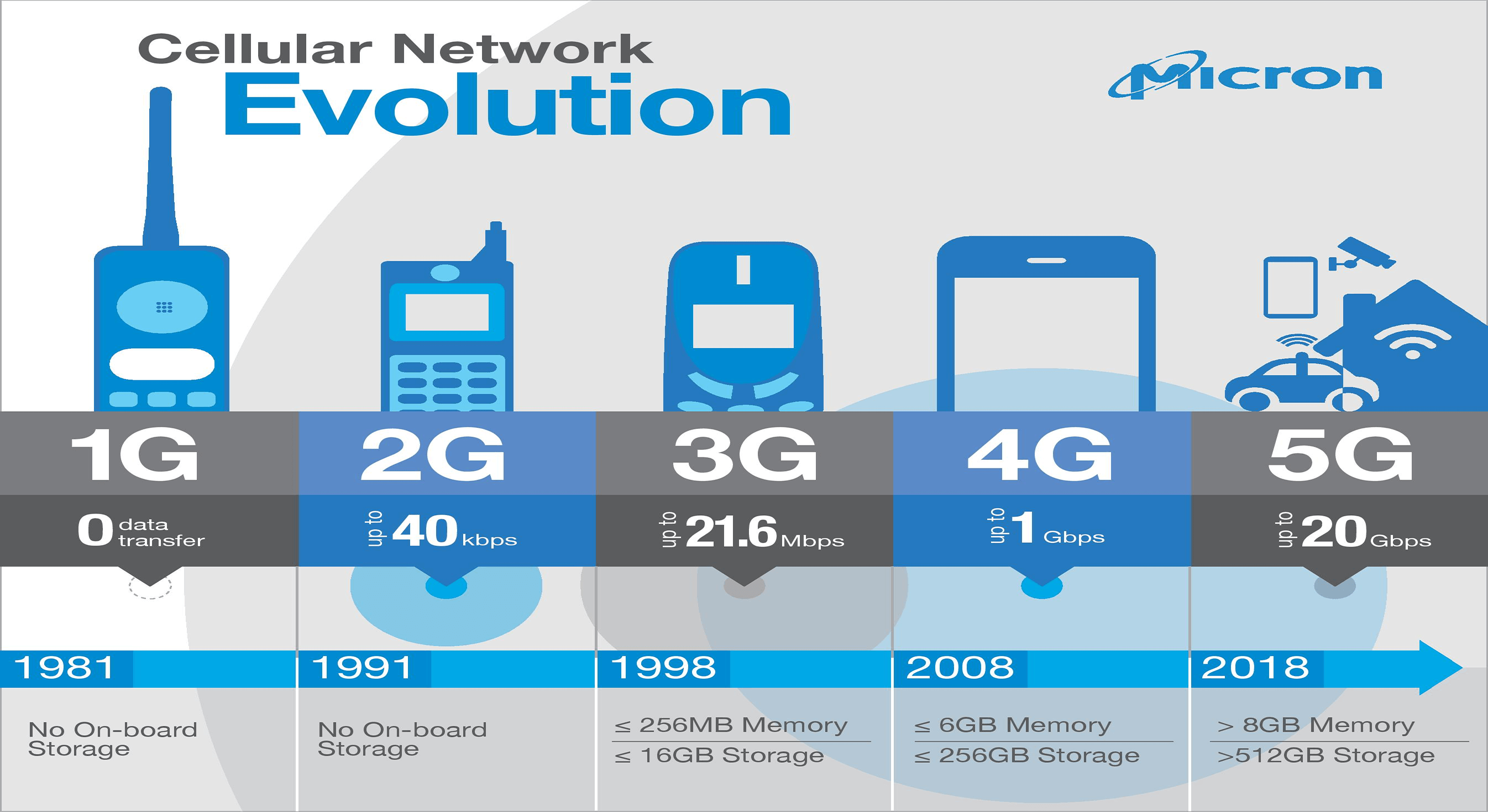 Preview on 5G over 4G Network – Few Important Facts for You