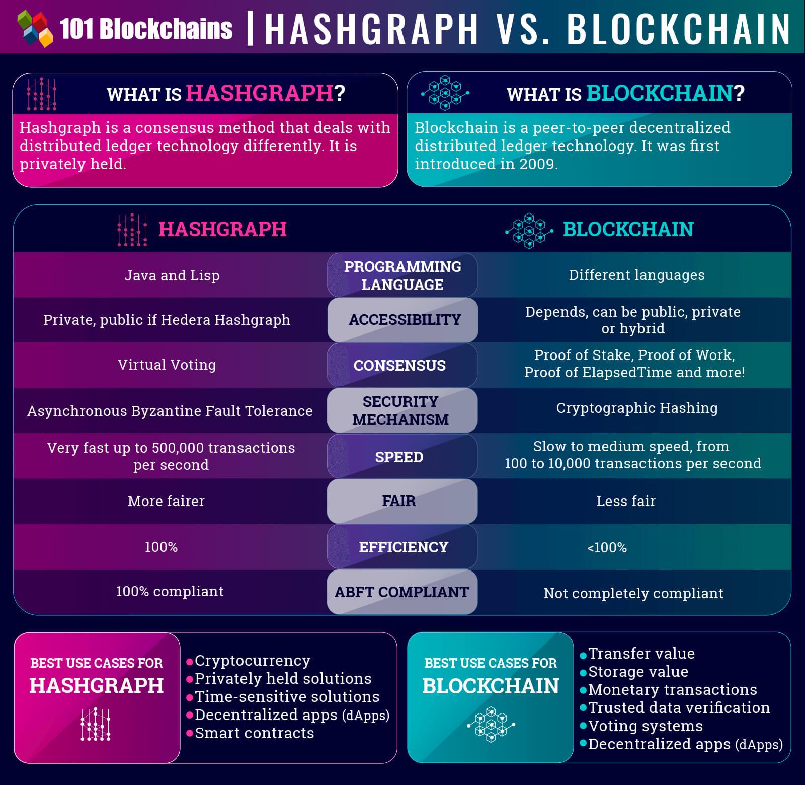 Hashgraph VS Blockchain – Pros and Cons